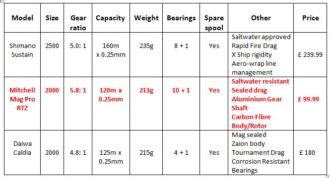 Mitchell spinning reels vs Daiwa and Shimano