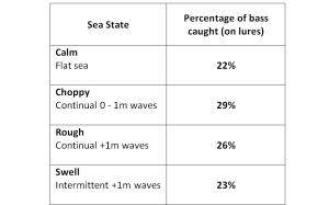 Sea State Graph